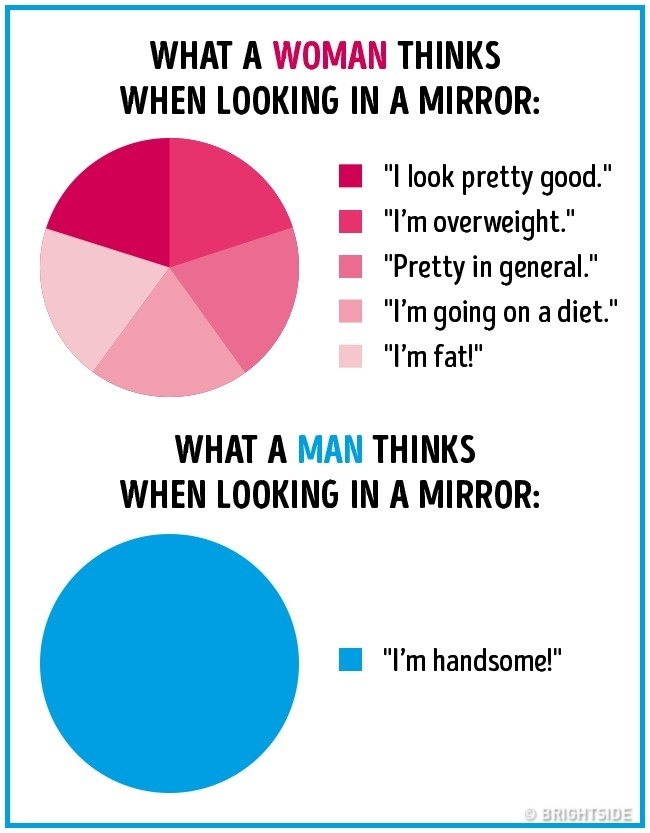 16 differences between men and women